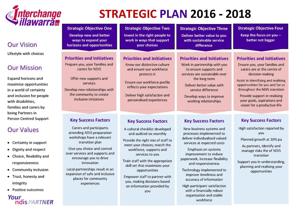 Interchange Illawarra 2016-18 Strategic Plan
